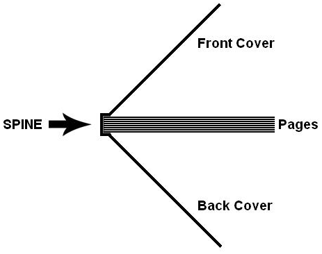 Book printing lingo what is the spine of a book formax printing spine of a book diagram ccuart Gallery
