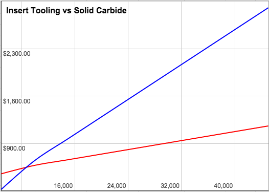 Total Cost of Tooling - Inserts vs Carbide