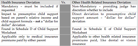Other Health Related Insurance